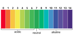 ph scale | lower ph in a pool | Allchlor